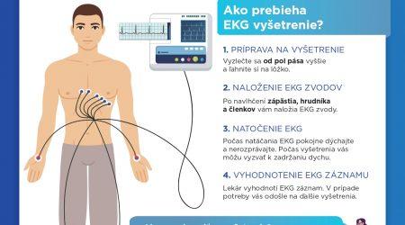 EKG_vyšetrenie